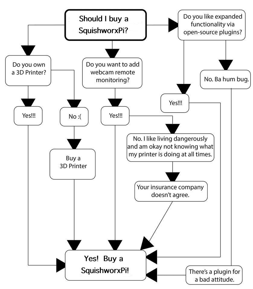 Octoprint Flow Chart
